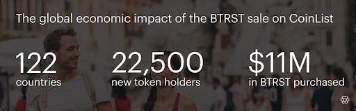 Global economic impact of BTRST sale on CoinList