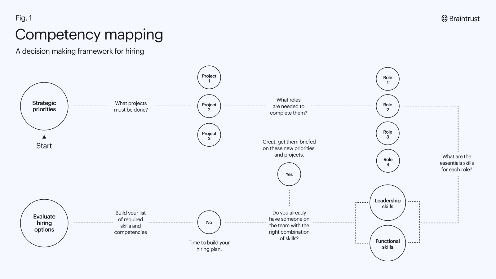 Braintrust 3 Steps to Hiring the Right Freelancer Blog Competency Mapping
