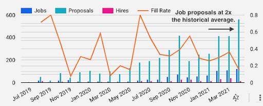 Braintrust All Hands April 27 2021 Job Proposals 2x average