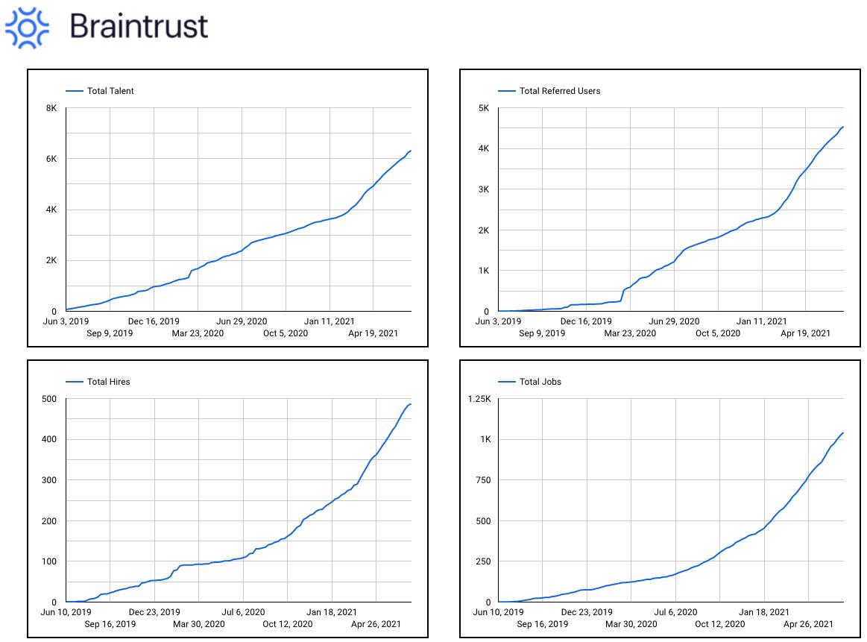 Braintrust Growth Report july 15 2021 reporting dashboard