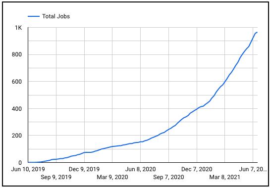 Braintrust Growth report june 24 2021 total jobs