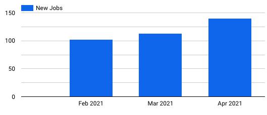 Braintrust all hands may 6 2021 jobs q1