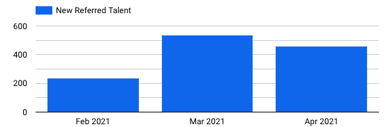 Braintrust all hands may 6 2021 q1 referrals