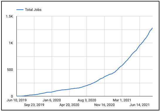 Braintrust growth report 21 total jobs