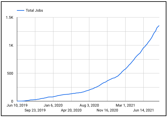 Braintrust growth report 23 total jobs