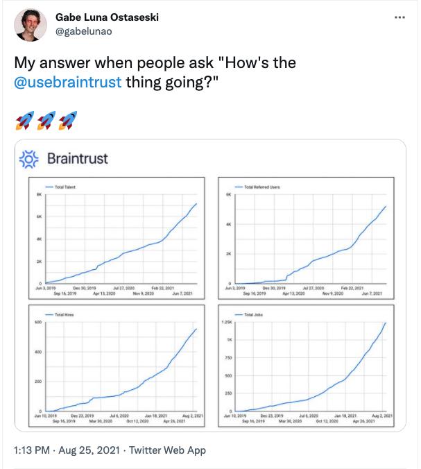 Braintrust growth report august 26 2021 gabe tweet