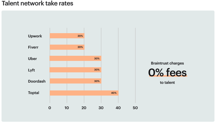 Braintrust growth report august 26 2021 talent netork take rates
