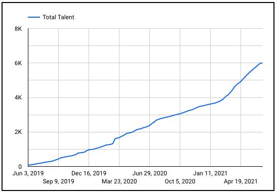 Braintrust growth report july 1 2021 total talent