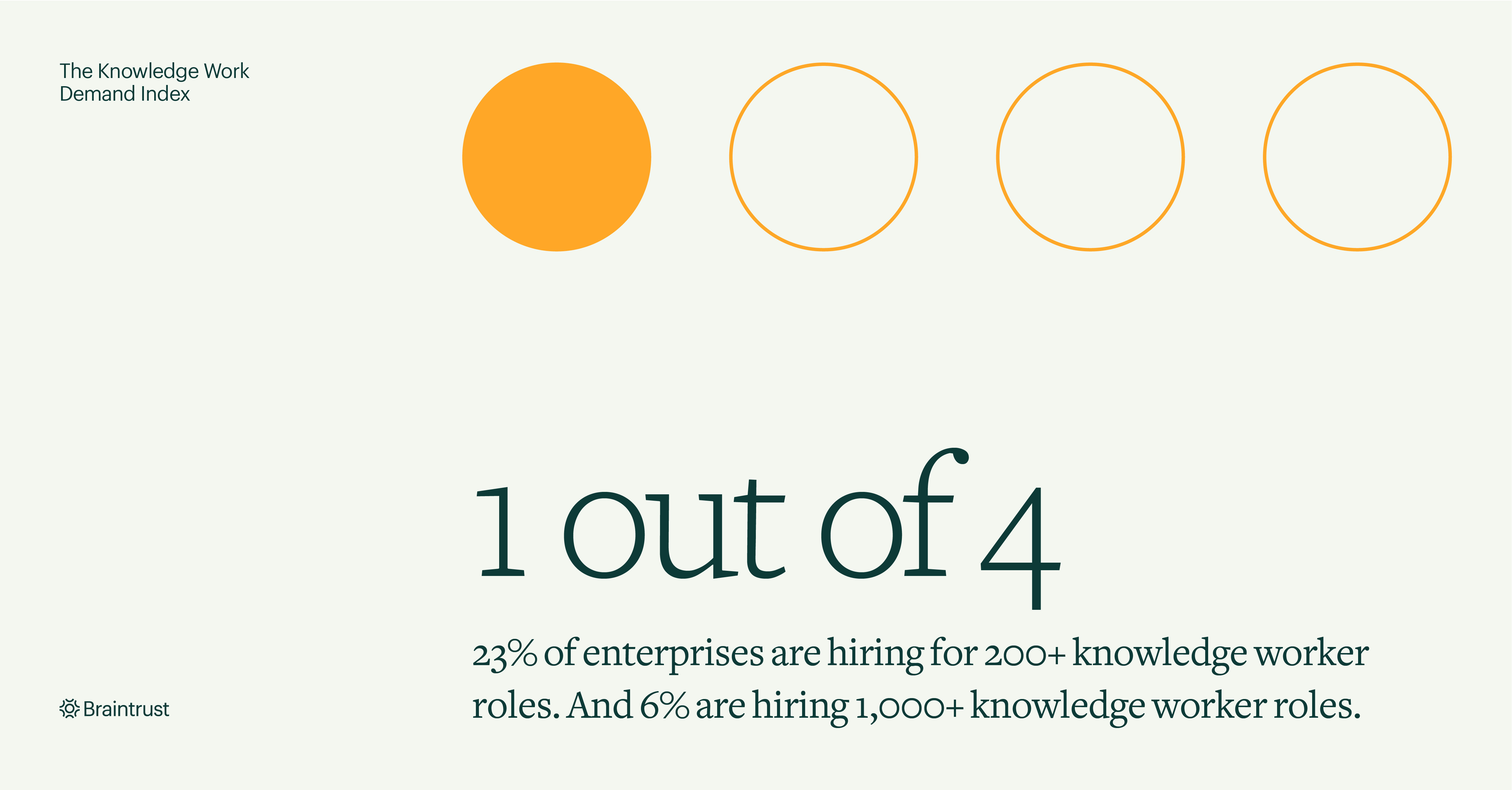 Braintrust announces Knowledge Work Demand Index reporting that 1 out of 4 enterprises are hiring for more than 200 knowledge worker roles