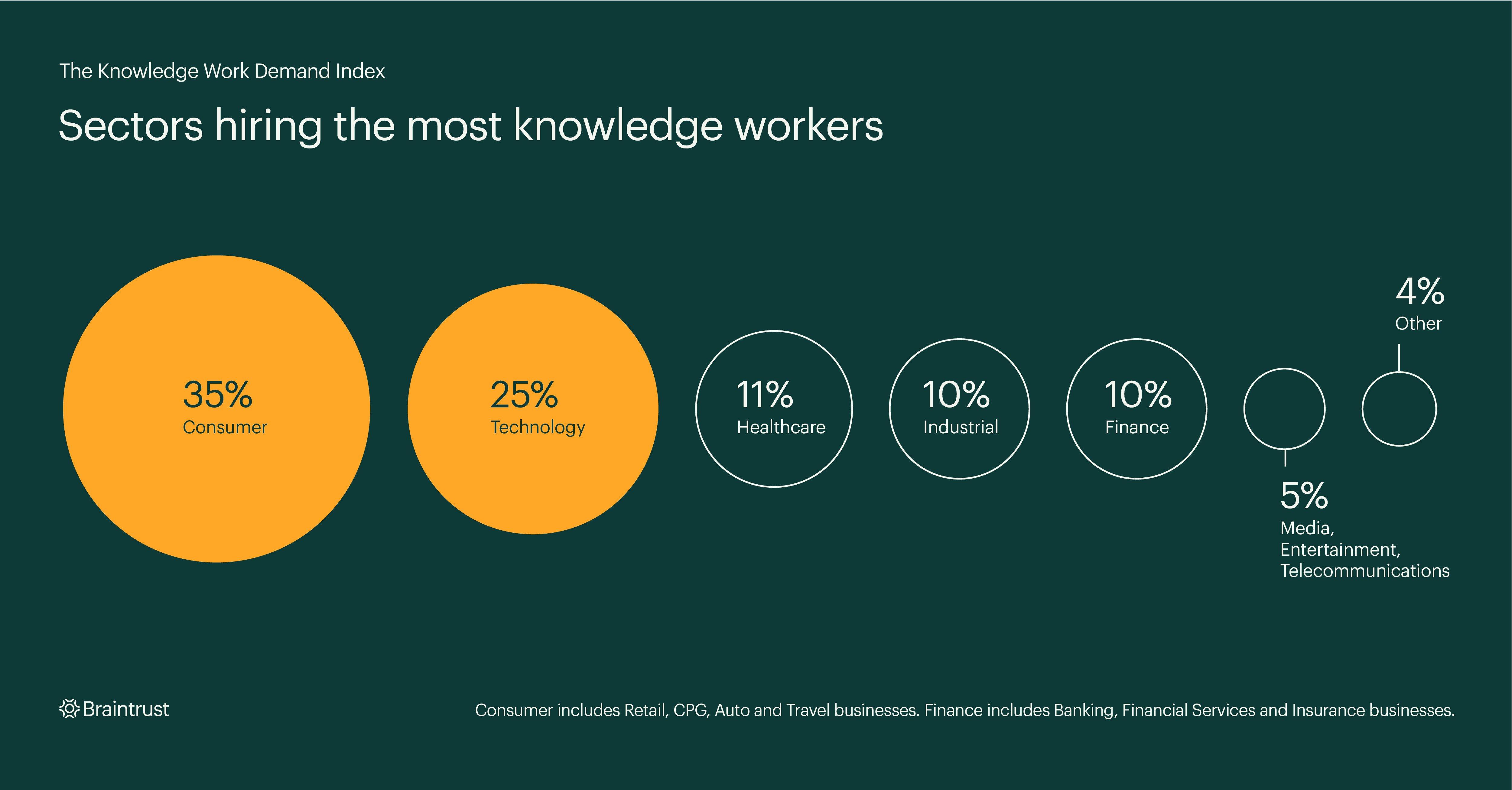 Braintrust-KnowledgeWork-Figure-03