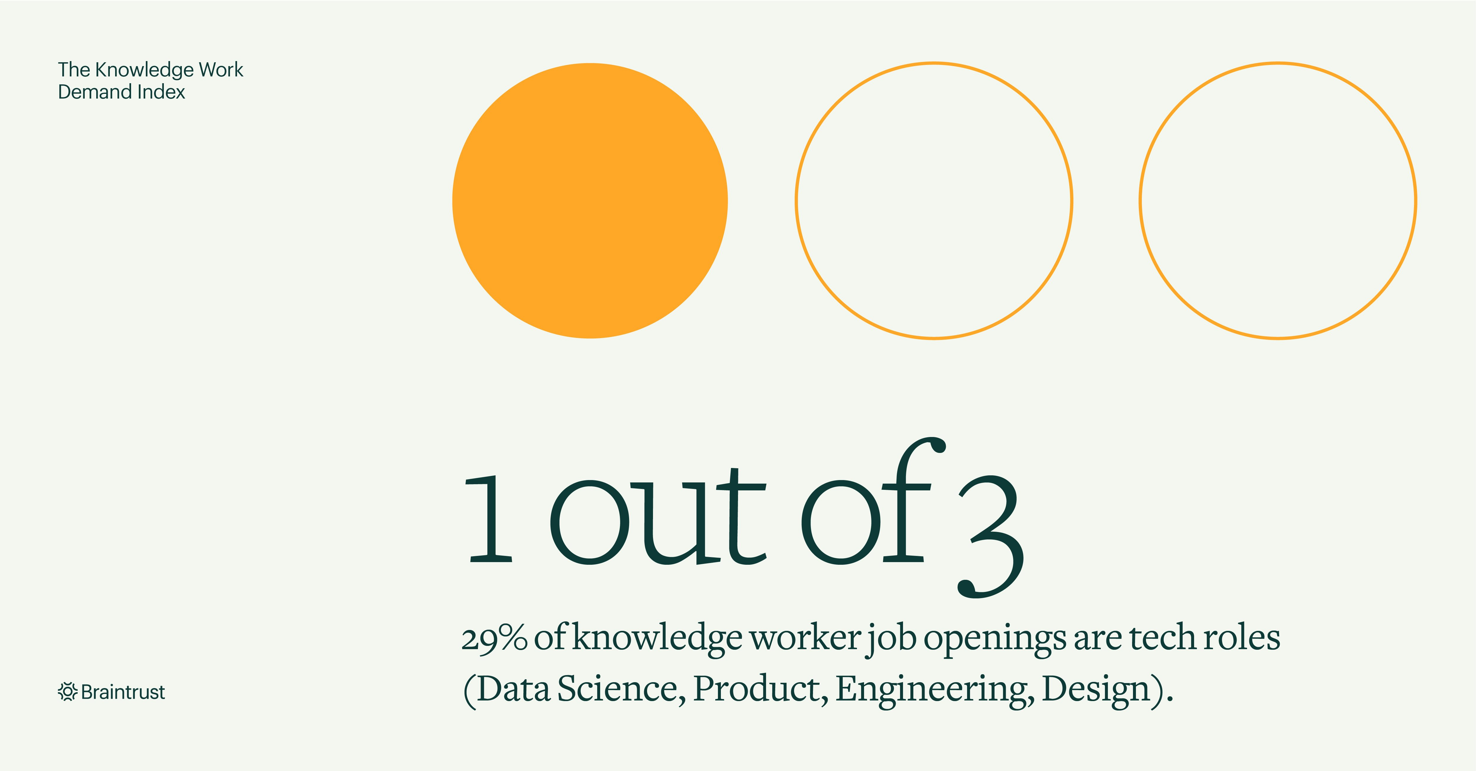 Braintrust announces Knowledge Work Demand Index with 1 out of 3 job openings being tech roles