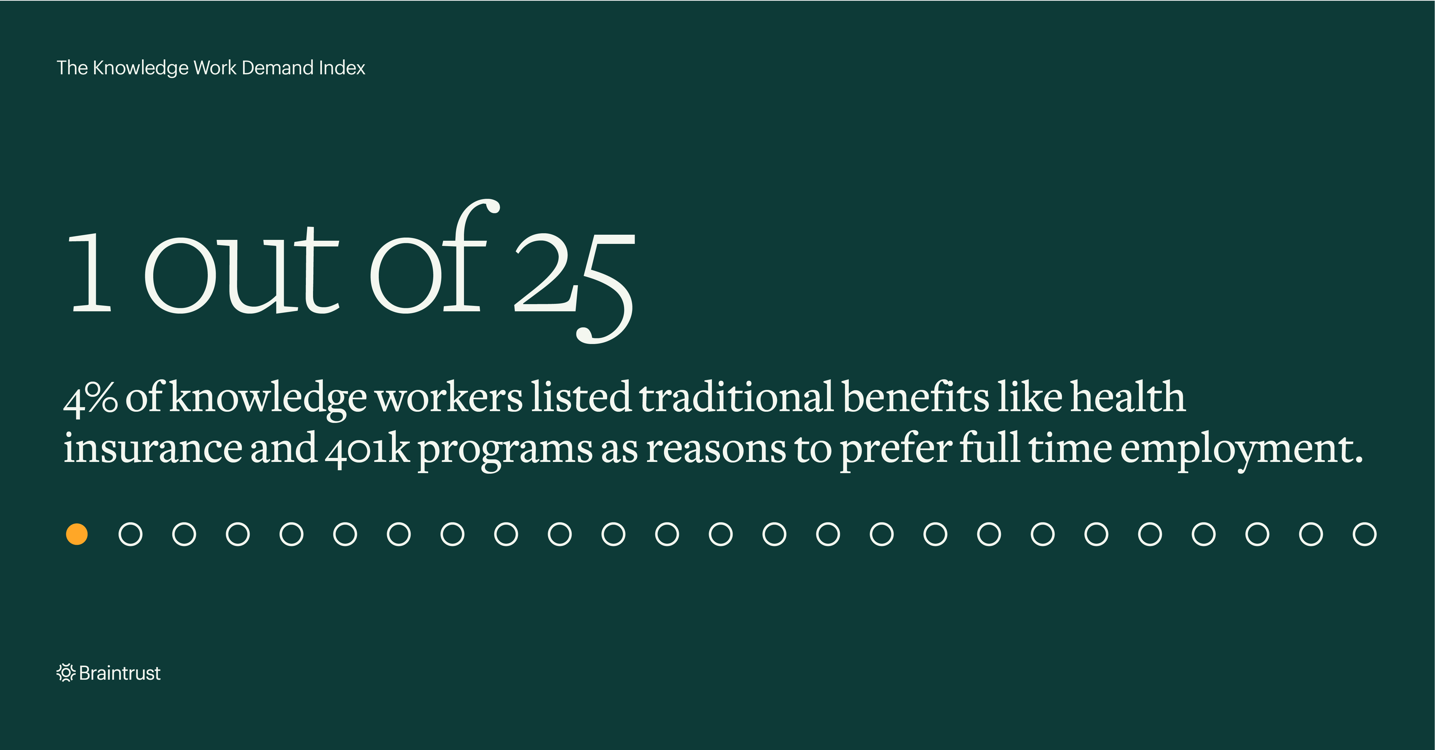 Braintrust announces Knowledge Work Demand Index with 1 out of 25 knowledge workers responding that they receive traditional benefits