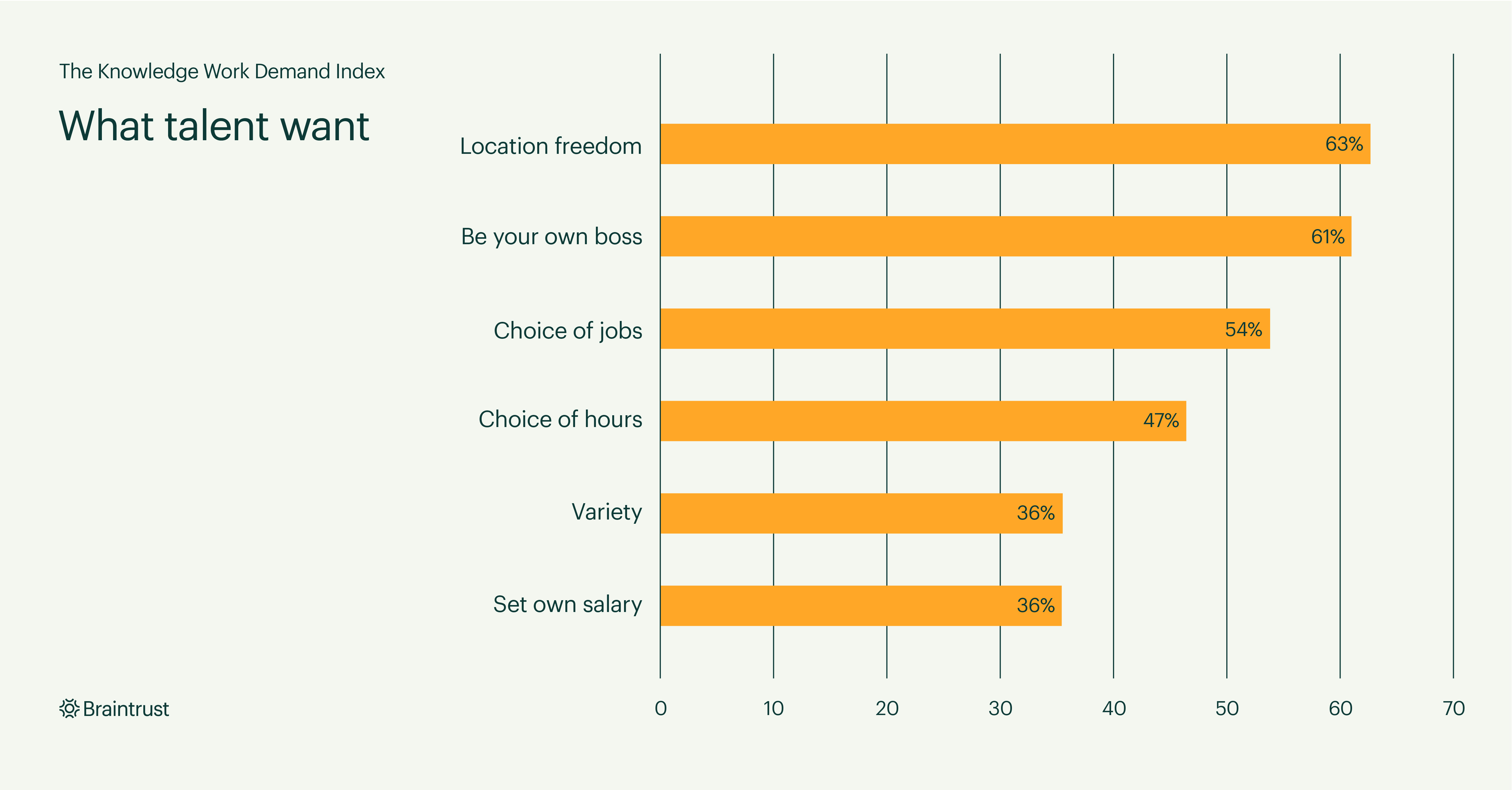 Braintrust announces Knowledge Work Demand Index reporting that 63% of talent want location freedom