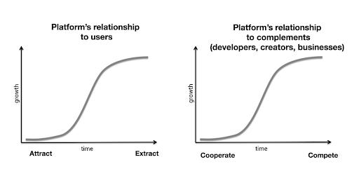 Braintrust Platform's relationship to users
