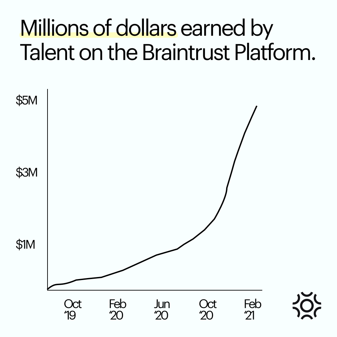 Dollars earned on Braintrust_ Developers_ Land Projects With Porsche, TaskRabbit, or Flipside Crypto.