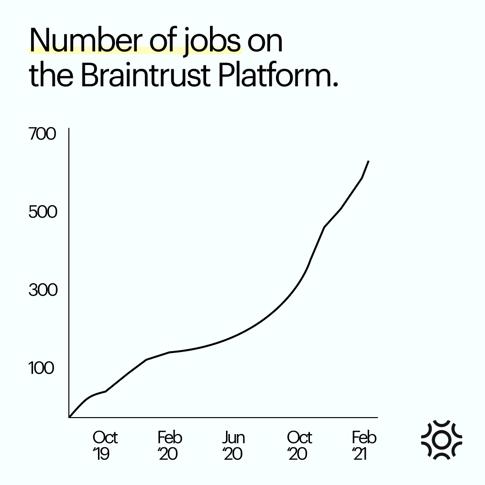 Jobs on Braintrust_Developers_ Land Projects With Porsche, TaskRabbit, or Flipside Crypto