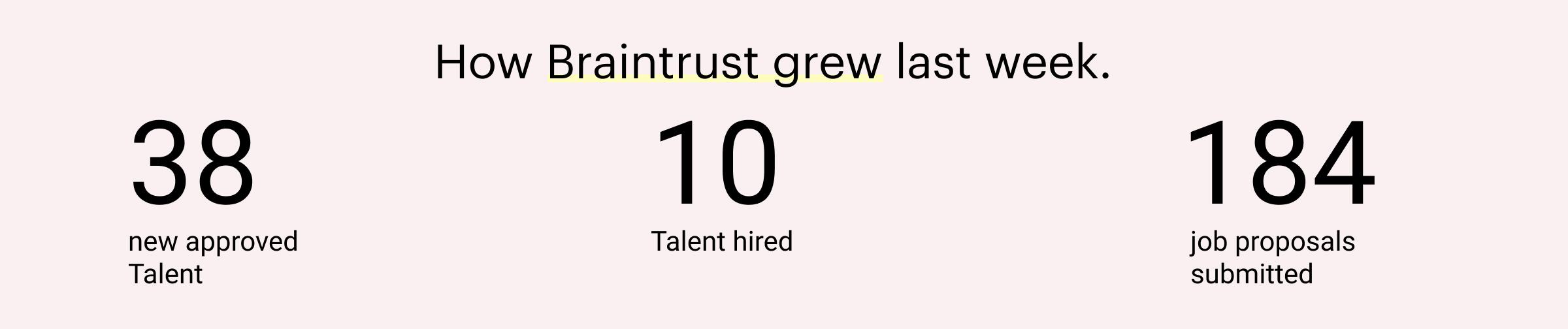 May 27 2021 All Hands How Braintrust Grew