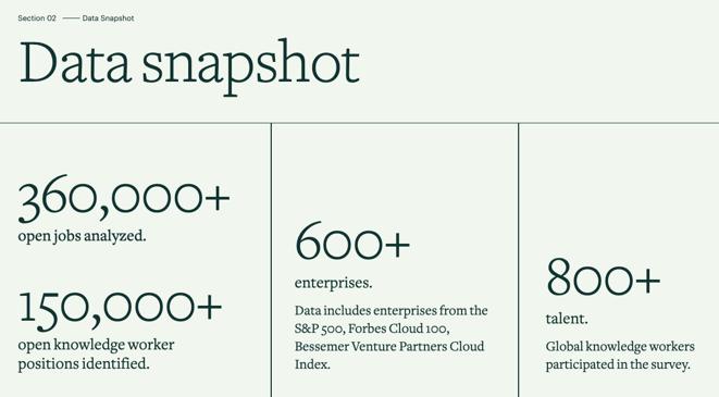 Announcing the Knowledge Work Demand Index data snapshot
