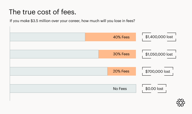 The true cost of fees