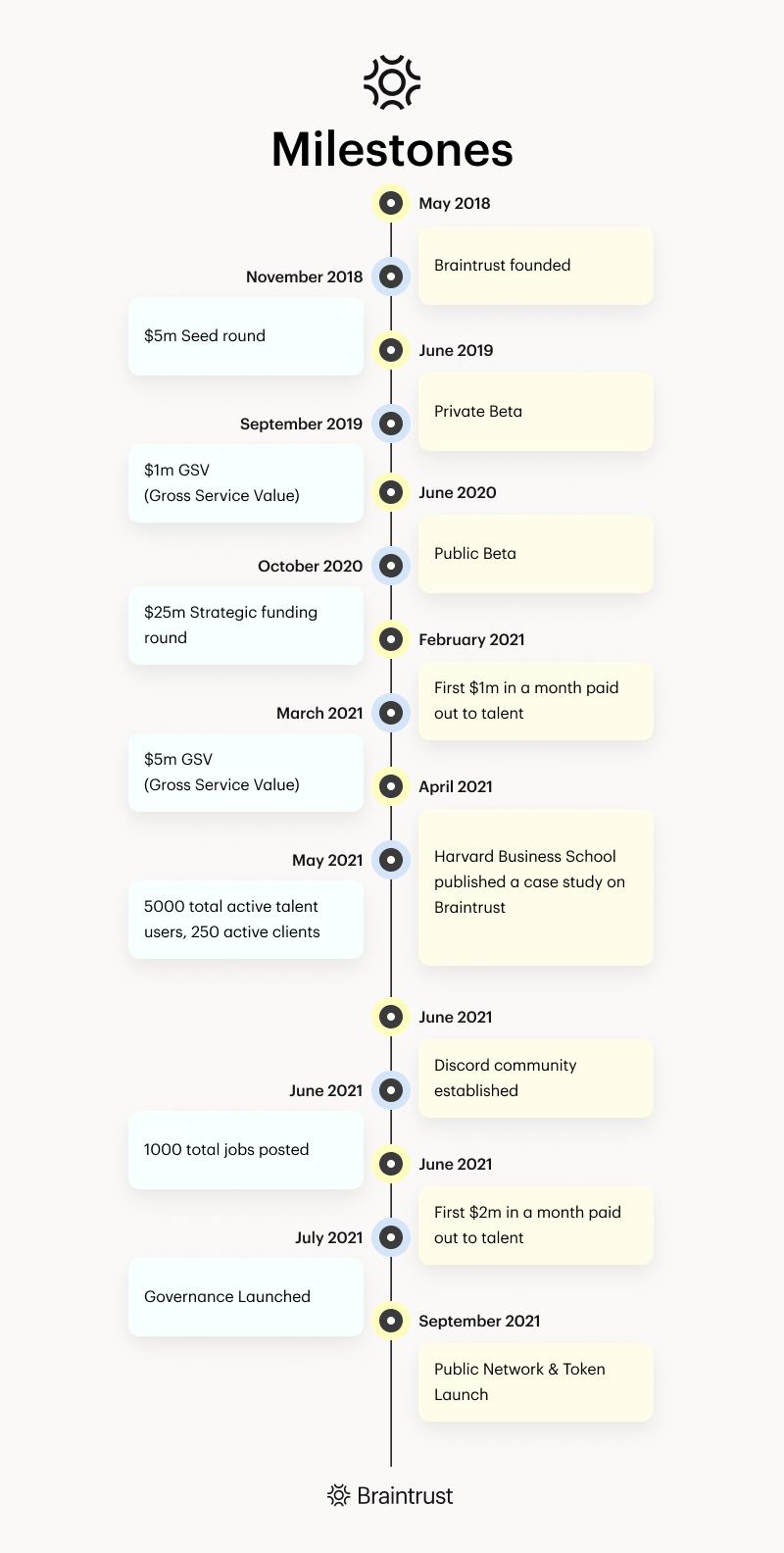 Timeline (4)